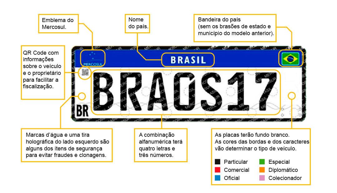 Com quatro letras e três números, o novo modelo é o inverso do atualmente adotado, e foi adiado para entrar em vigor em todo o País em junho