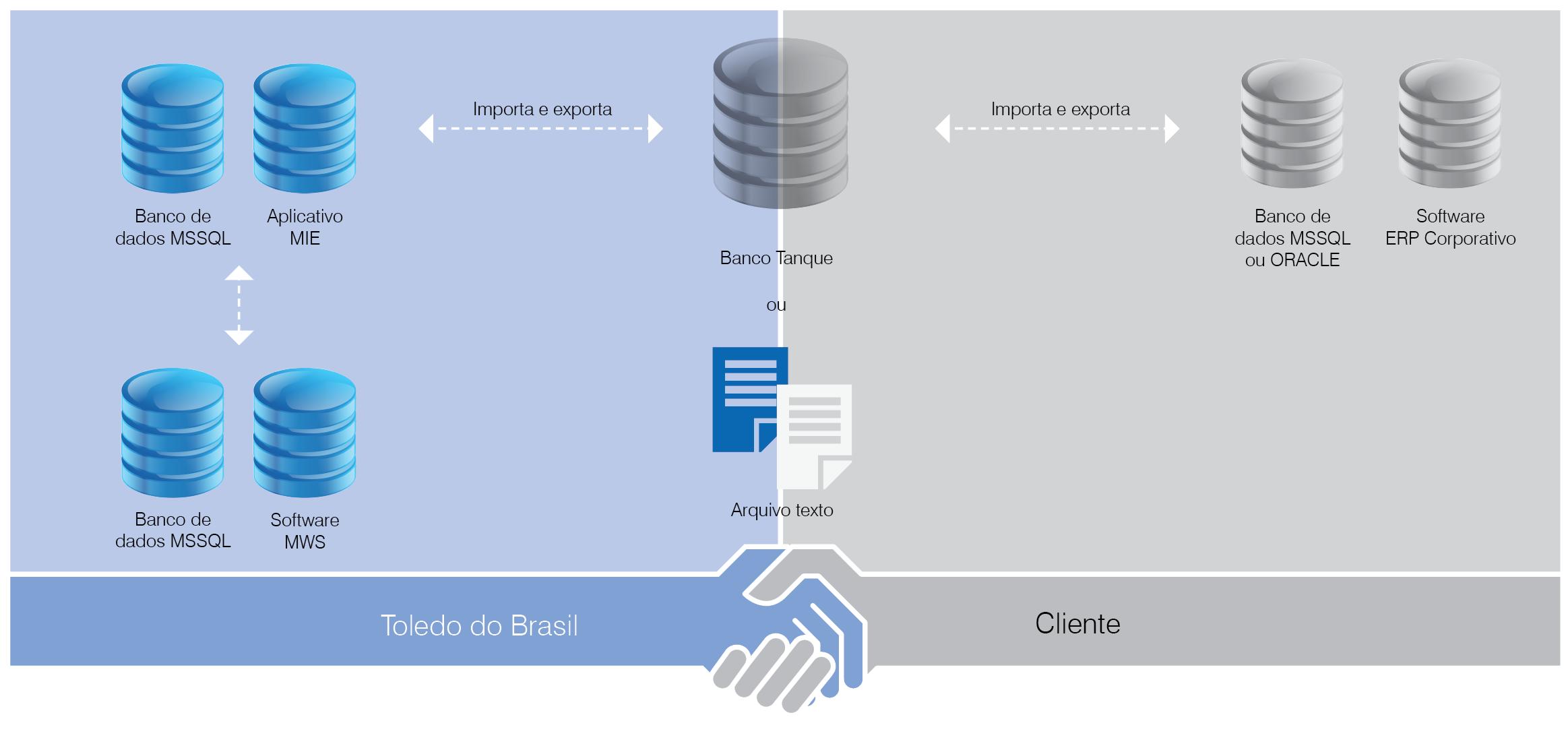 MIE (módulo de importação e exportação de dados)
