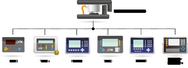 Módulo de pesagem compressão - TERMINAIS