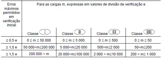 Tabela Erros Máximos permitidos